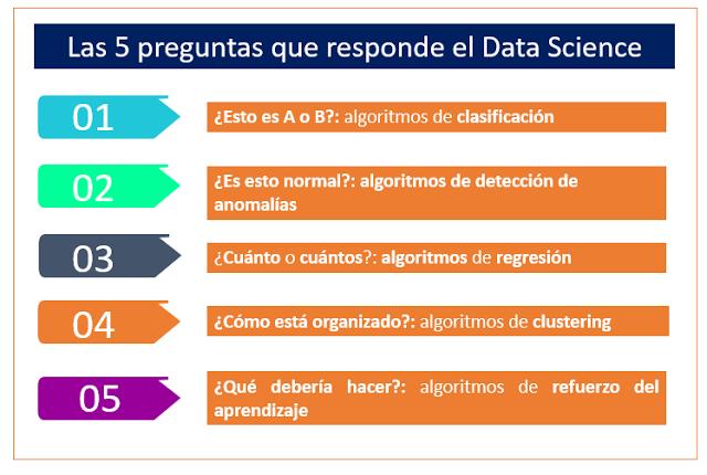 Las 5 preguntas que responde el Data Science.