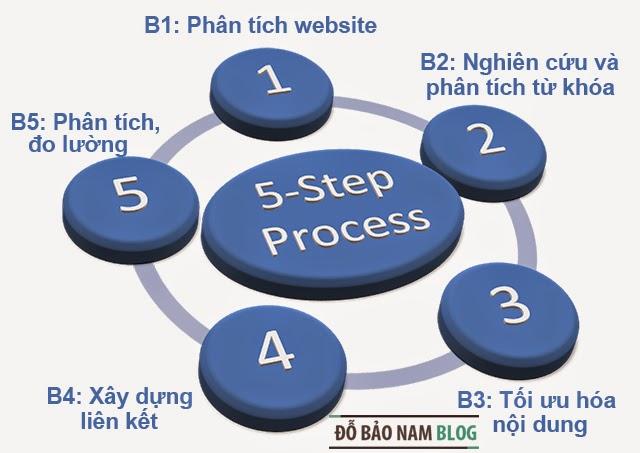 Quy trình seo web hiệu quả theo chuẩn Google