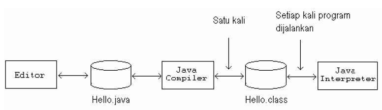 fase pada program java