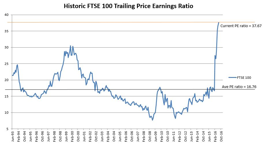 The 17 6 Year Stock Market Cycle: Historic FTSE 100 Trailing Price
