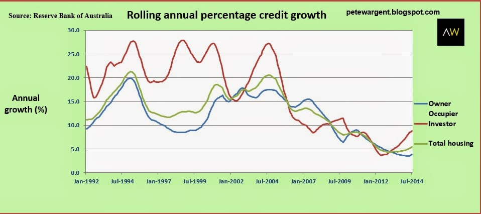 rolling annual percentage credit growth