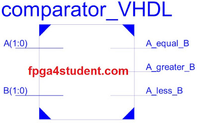 VHDL code for a comparator