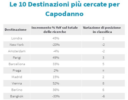 Capodanno 2019: I trend di ricerca voli degli italiani