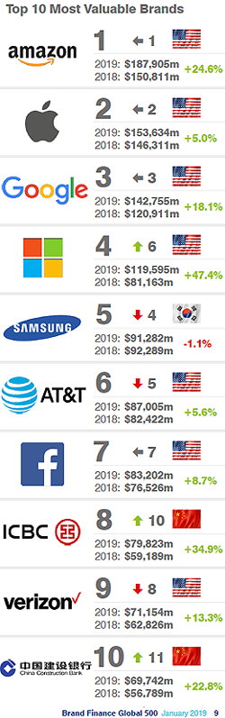The Top 10 Most Valuable Global Brands 2019