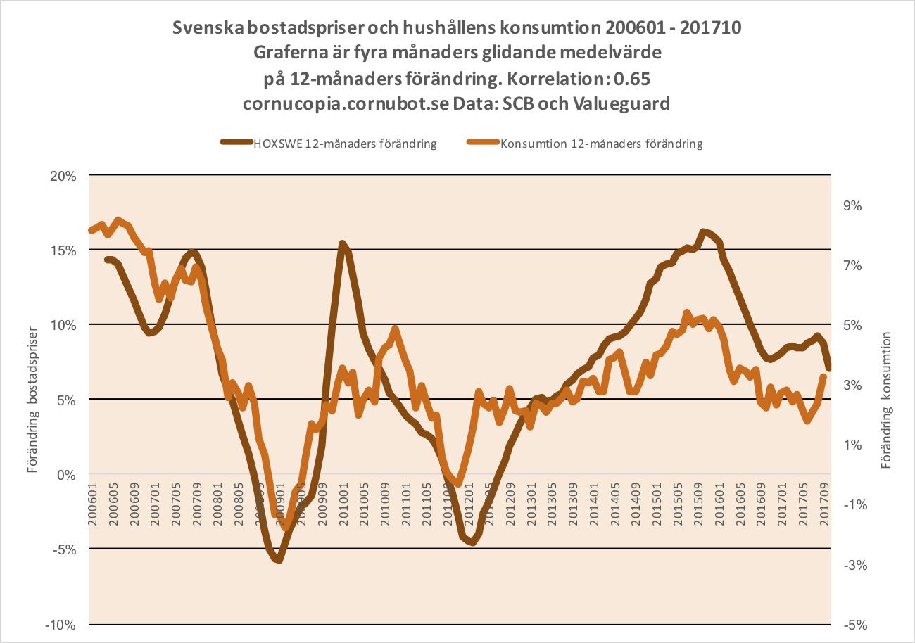 Minskad konsumtion i krisens spar