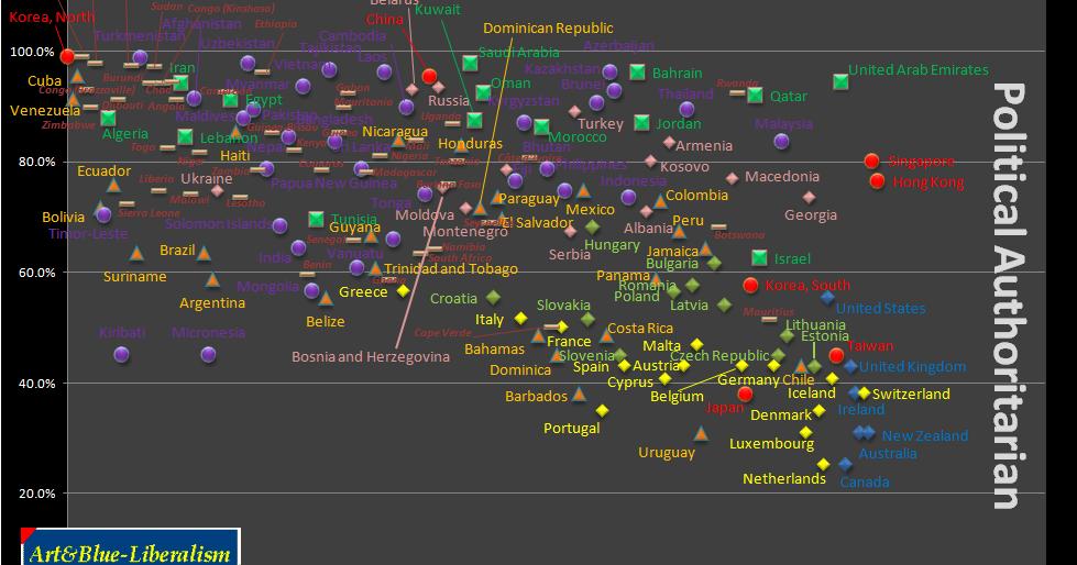 Chart political compass Political Coordinates