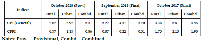 Consumer Price Index (CPI) for Rural, Urban & Combined - October 2018