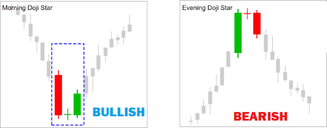 The Morning And The Evening Doji Star In a Chart