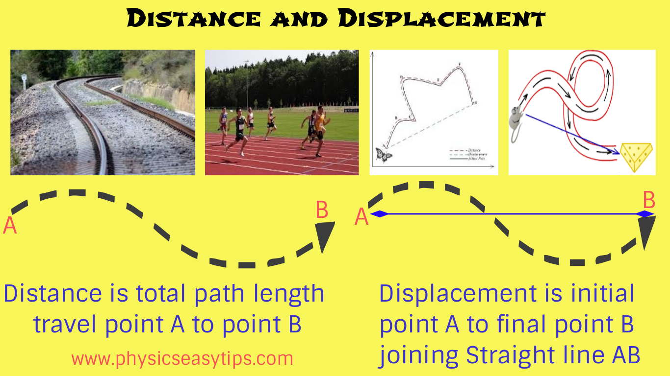 Distance And Displacement Easy Concept Physics Easy Tips
