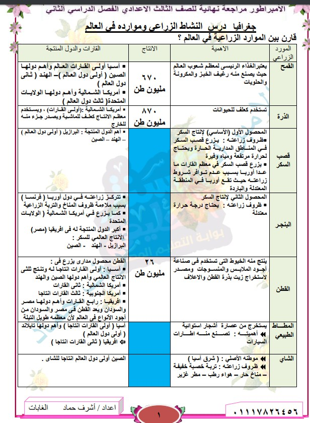 الخلاصه في الجغرافيا للصف الثالث الاعدادى الترم الثانى فى 16 صفحة للاستاذ أشرف حماد