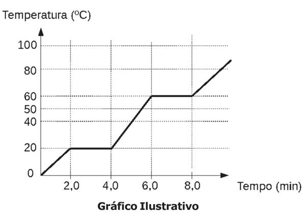 grafico ilustrativo temperatura tempo
