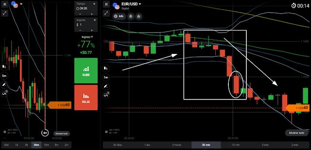 eurusd price action - accion del precio - 9:30hs