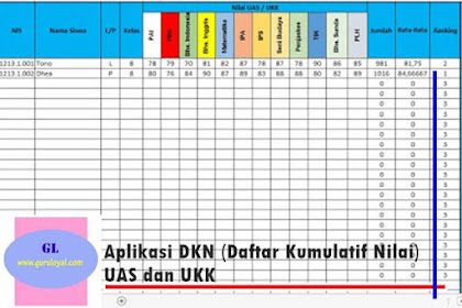 Aplikasi DKN (Daftar Kumulatif Nilai) UKK dan UAS