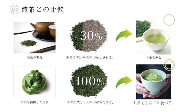 茶葉の成分を100%摂取できる優れもの!日本茶ノ生餡