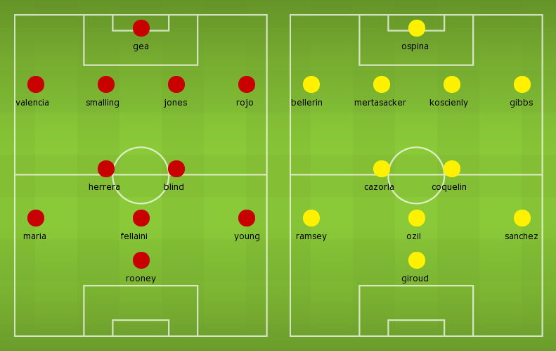 Possible Line-ups Manchester United vs Arsenal
