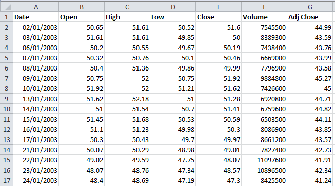 importing historical stock prices from yahoo into excel