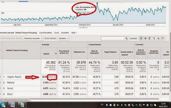 Promovare web | Oferta servicii optimizare SEO - Promovare site google
