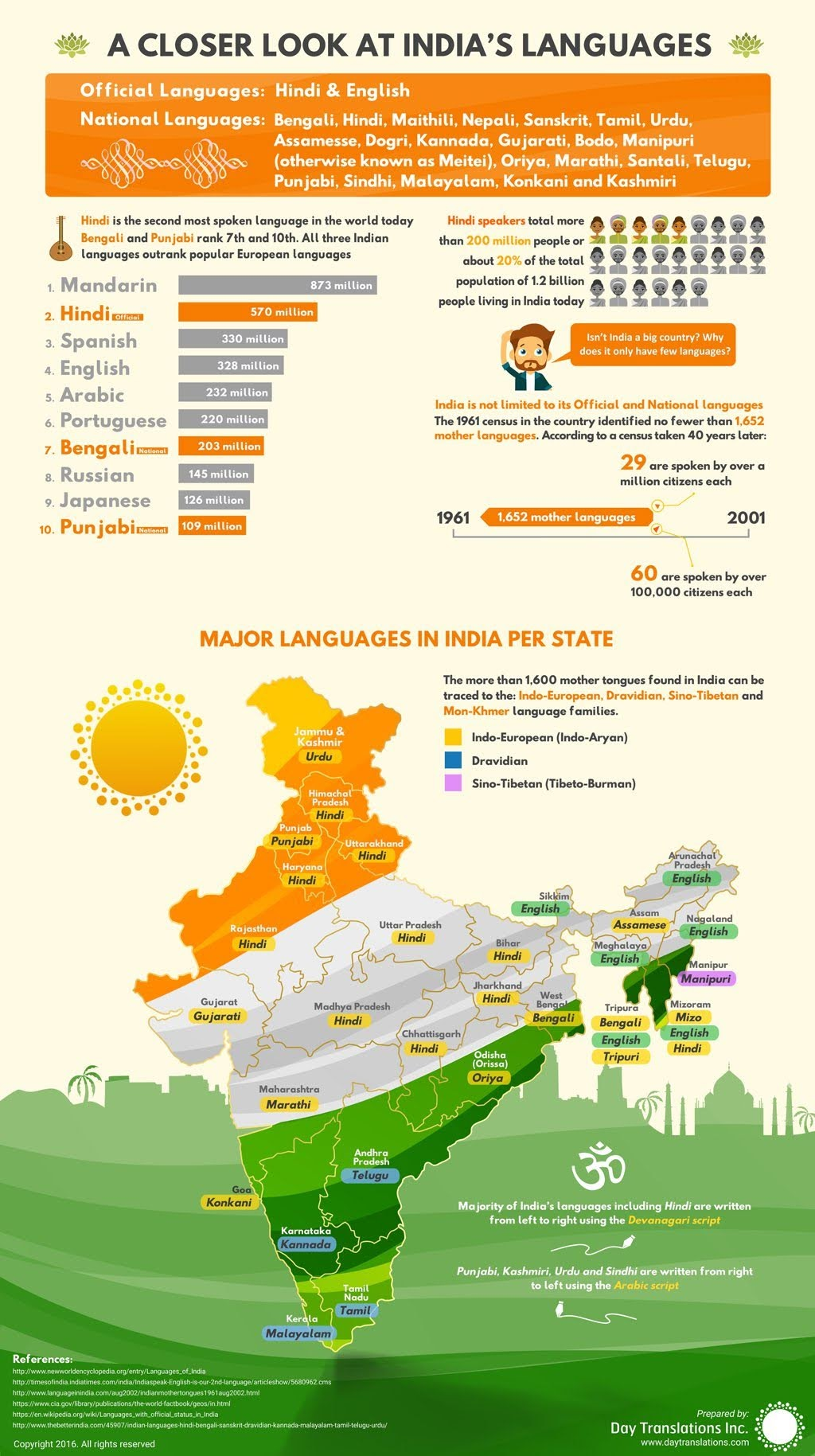 A Closer Look at India's languages #infographic