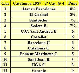 Clasificación final por orden de puntuación del Campeonato de Catalunya 2ª Categoría Grupo 4 1987