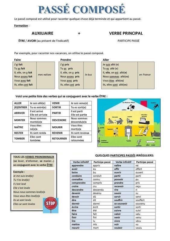 Passé composé - gramatyka 8 - Francuski przy kawie