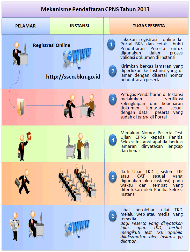 Gambaran Alur Pendaftaran CPNS 2014