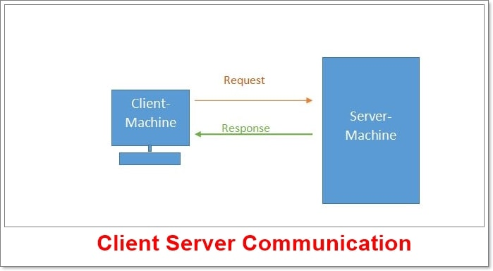 Client Server Communication in Email and Form Validation in Javascript