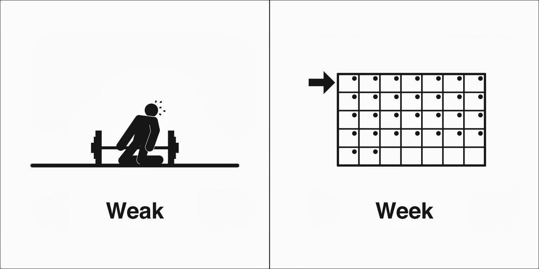 Homophones, Weakly: Weak & Week