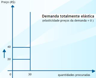 Elasticidade - preço da demanda e da oferta-3