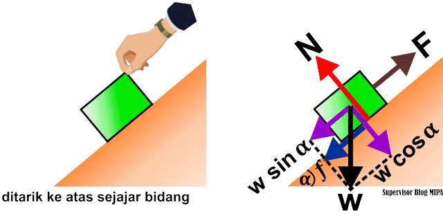 aplikasi atau penerapan hukum newton pada gerak benda di bidang miring kasar
