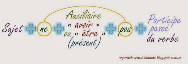 Passé composé - przeczenie w czasie passé composé 1 - Francuski przy kawie