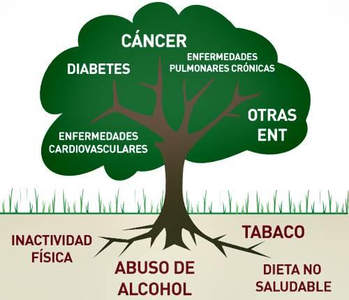 Epidemioología de las enfermedades No transmisibles