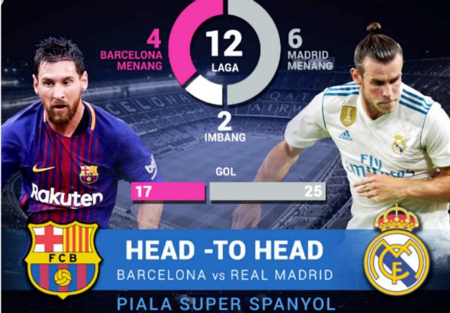 Duo Perkasa Super Spanyol Barcelona - Real Madrid Siap Berjibaku