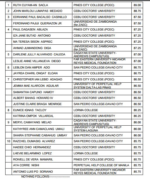 Top 10 Passers: September 2016 Respiratory Therapist board exam