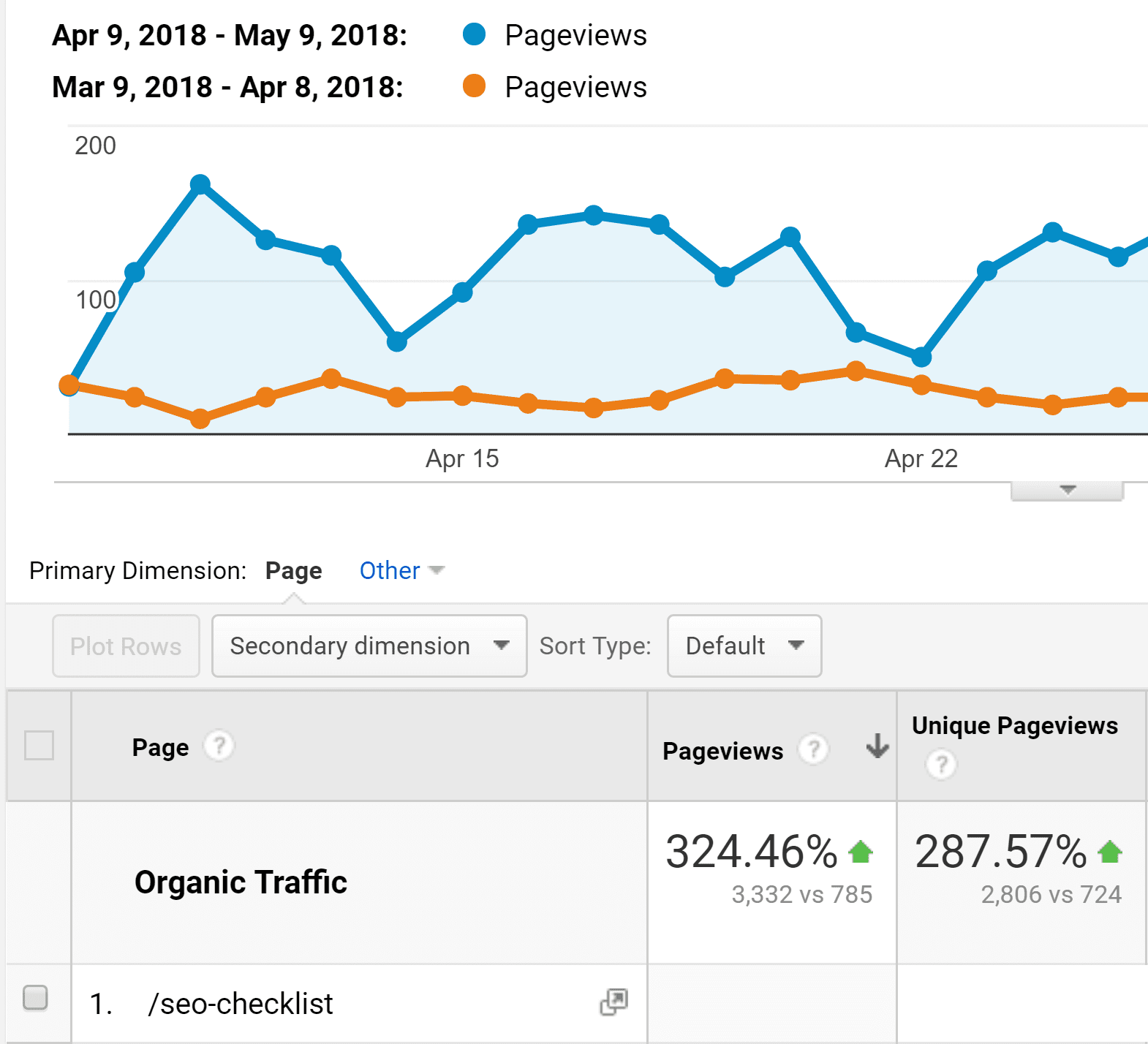 increase in blog traffic