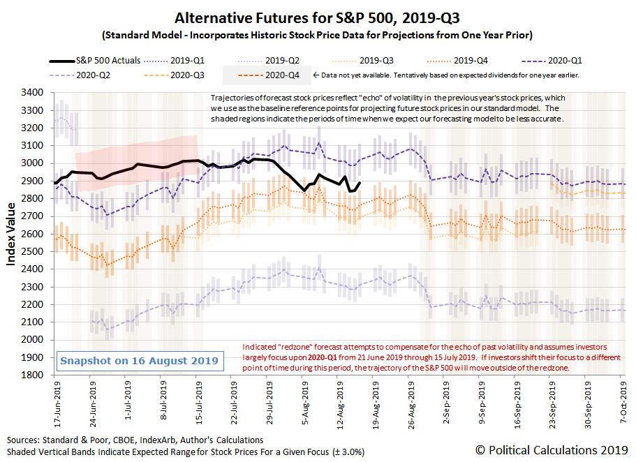 Alternative Futures - S&P 500 - 2019Q3 - Standard Model - Snapshot on 16 Aug 2019