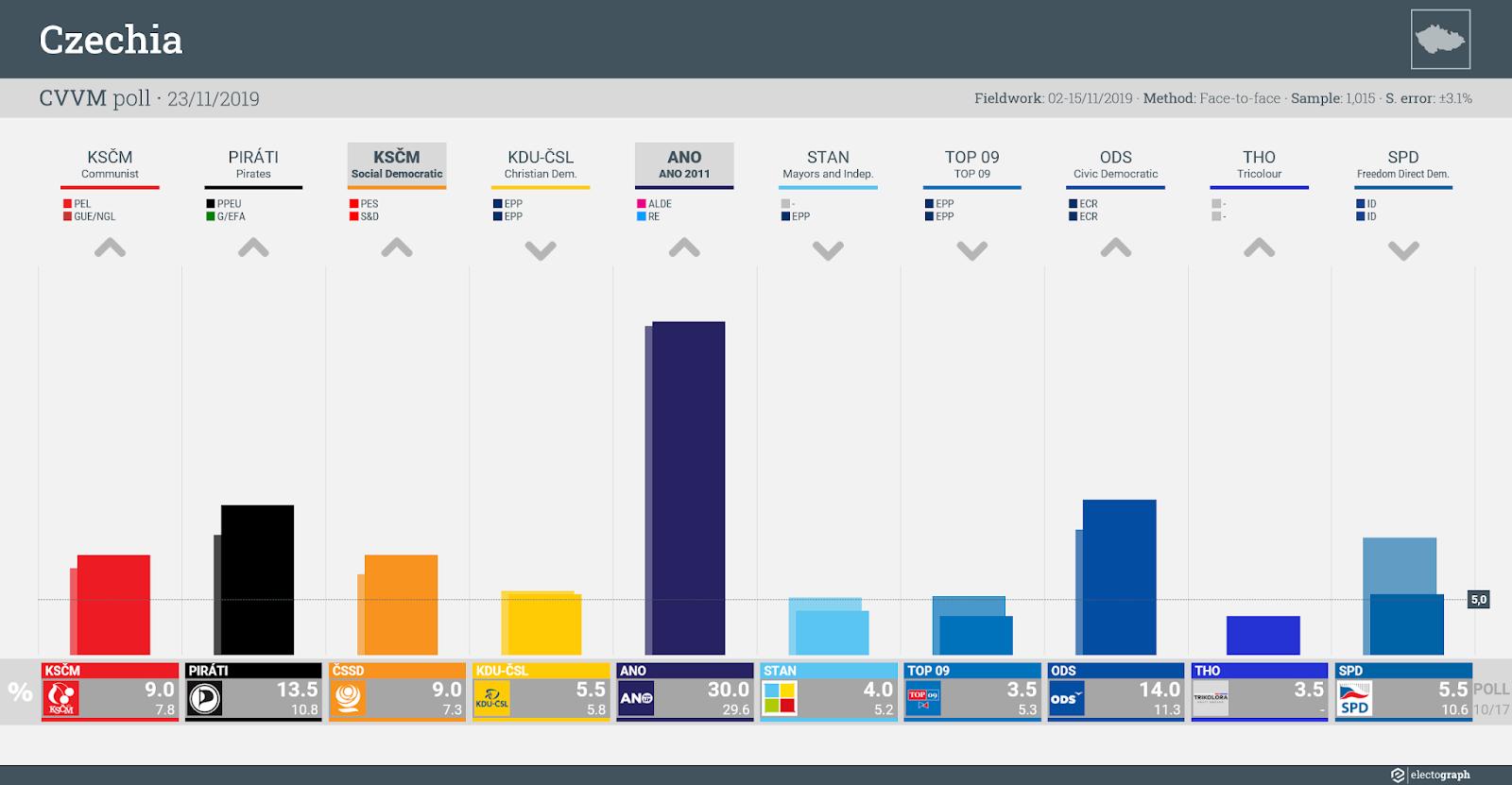 CZECHIA: CVVM poll chart, 23 November 2019
