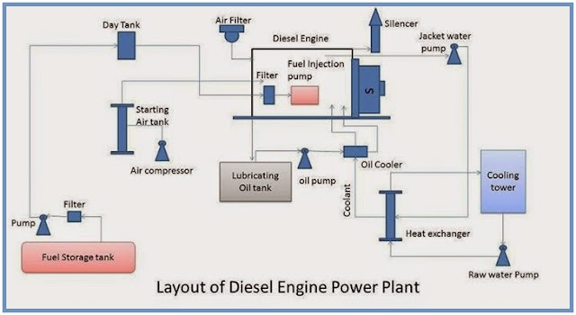layout of diesel engine power plant eee community. Black Bedroom Furniture Sets. Home Design Ideas