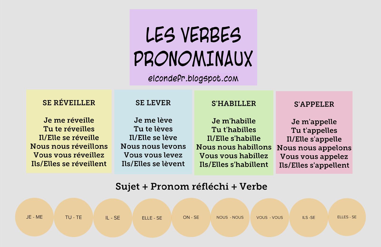 El conde fr les verbes pronominaux - Verbe se coucher en espagnol ...