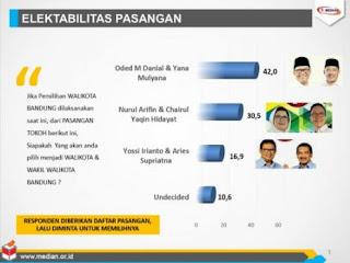 Survei Pilwalkot Bandung Terbaru: Pasangan Oded-Yana Masih Unggul