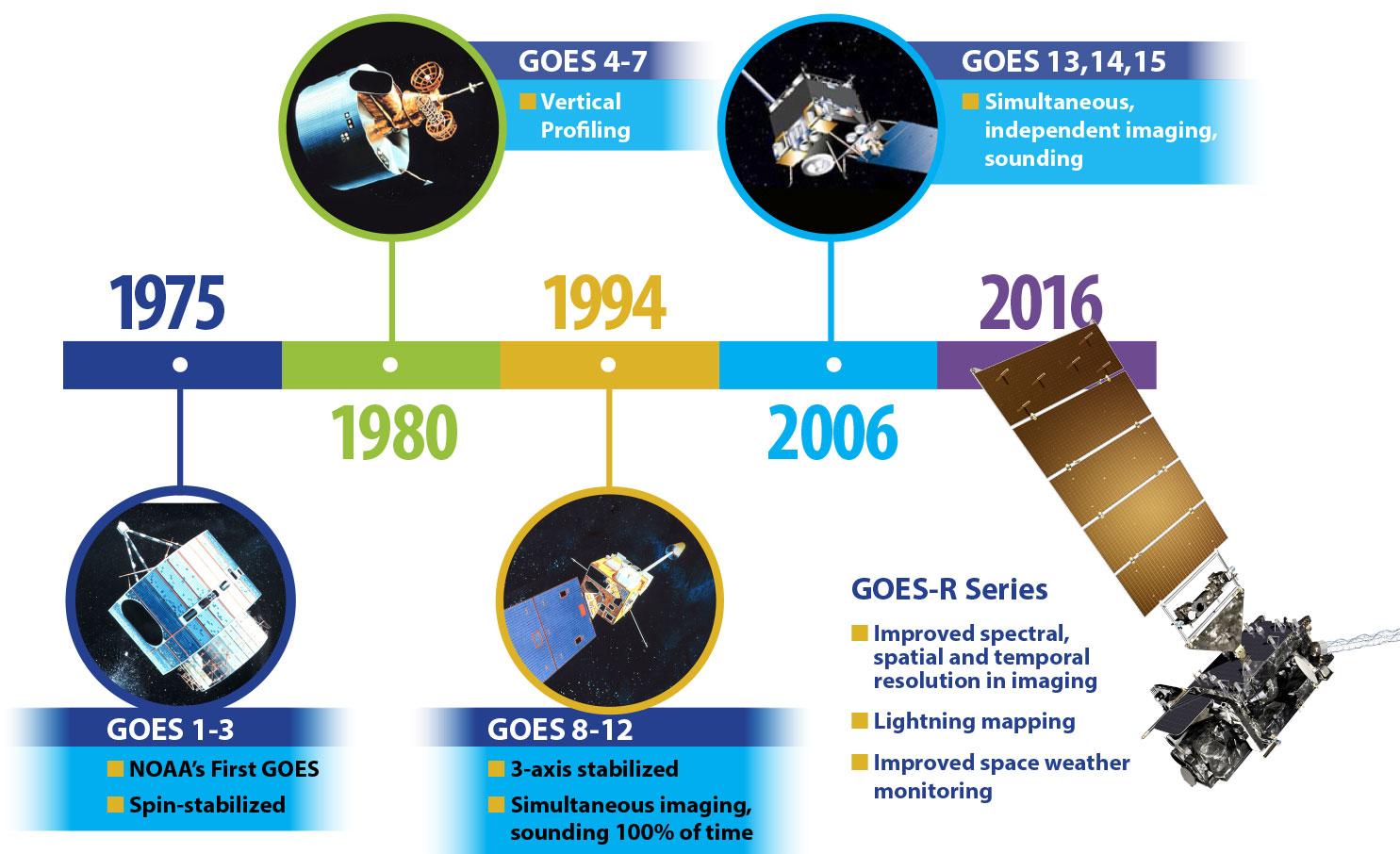 Satélites da série GOES da NASA