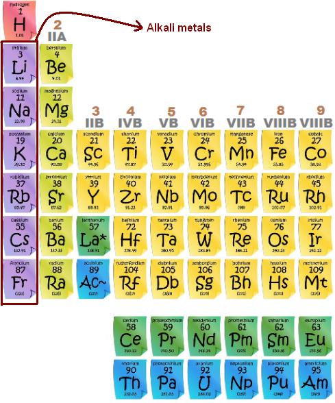 Unsur golongan 1A (Alkali)