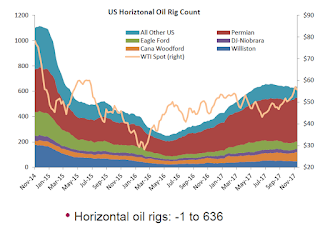 "Oil Rigs ""Rigs counts took a breather this week"""