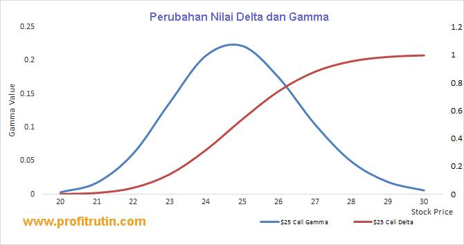 Tentukan delta dalam opsi saham