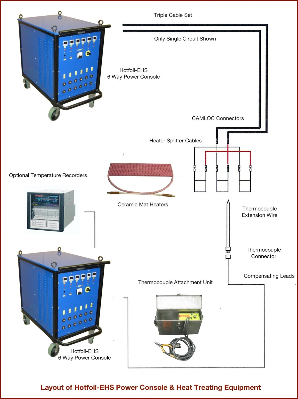 Diagram Of Equipment For Typical Weld Heat Treating Hotfoil Ehs Welding More Information Visit Hotfoilehscom Or Call 6095880900
