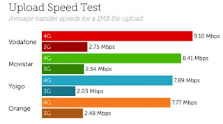 Tutela Vodafone mejor red