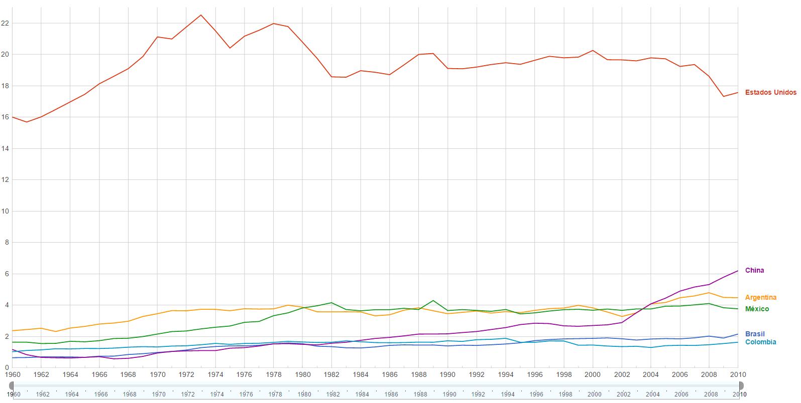 emisiones de dióxido de carbono per cápita en México