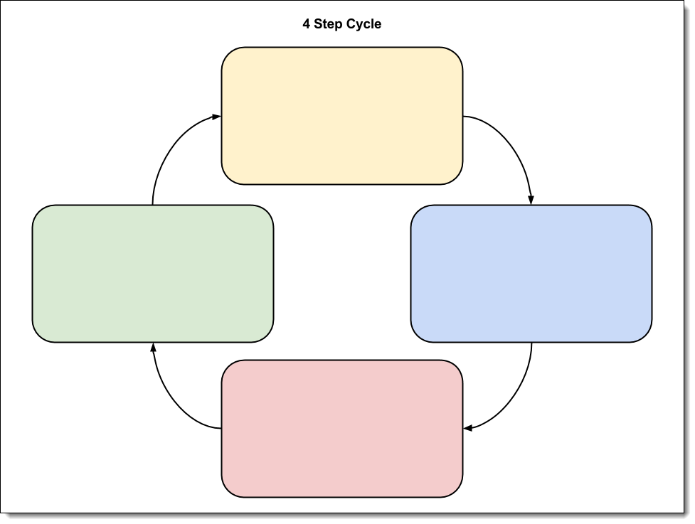 4 step cycle google drawing link