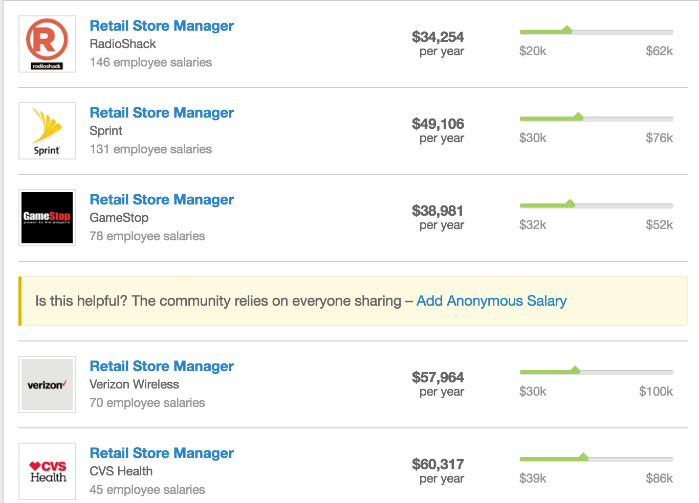 The national average salary for a Retail Store Manager is $56, in United States. Filter by location to see Retail Store Manager salaries in your area. Salary estimates are based on 79, salaries submitted anonymously to Glassdoor by Retail Store Manager employees.