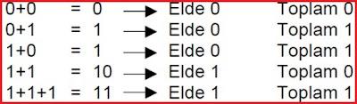 ikilik sayılarda toplama