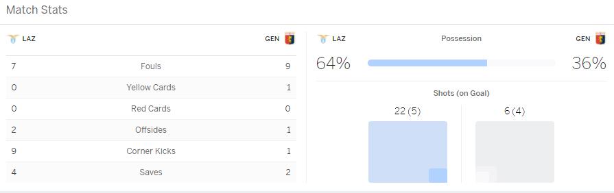 แทงบอล ไฮไลท์ เหตุการณ์การแข่งขันระหว่าง ลาซีโอ้ vs เจนัว